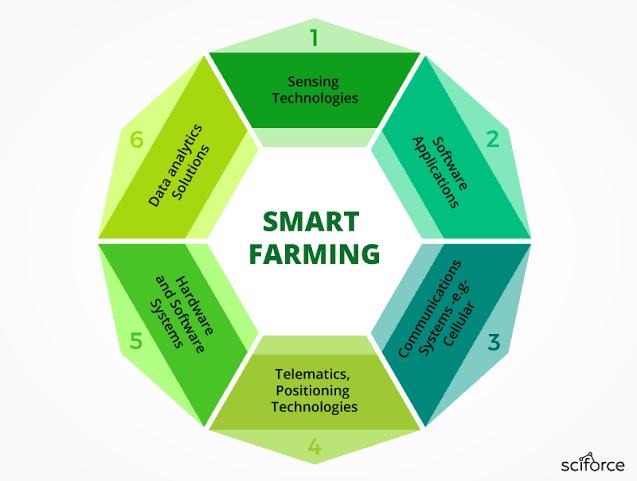 IoT dalam Pertanian